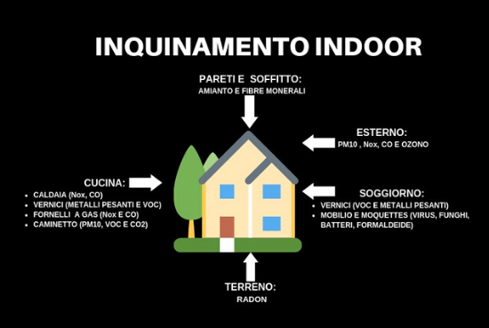 inquinamento indoor